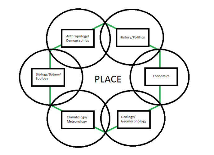 Lesson 4: Space and Place: Finding Your Place in Geography
